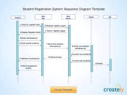 sequence diagram templates by createlystudent registration system sequence diagram template