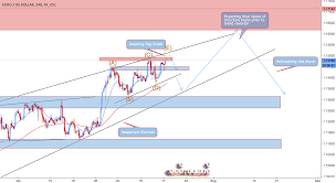 Chart 14782 Eur Usd Identifying Trend Reversal For Fx_idc Eurusd By