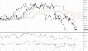 Indiabulls Technical Charts Indiabulls Tradingview India