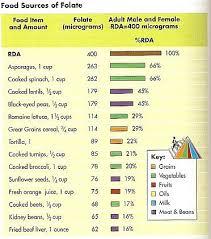 Low Purine Food Chart Www Bedowntowndaytona Com