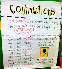 Contraction Chart Grammar Contractions Anchor Chart Anchor Charts Reading Anchor