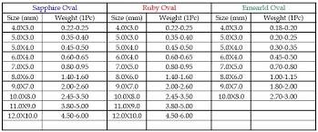 Oval Gemstone Size Chart Sara Gem Corp
