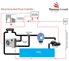 How To Install A Heat Pump Install Pool Heating Thermosmart Heat Pumps