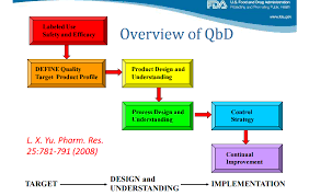 quality by design qbd in phaarmaceutical product quality by design qbd in phaarmaceutical product