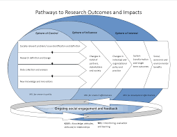 Conceptualizing A Research Design Conceptualizing Research Outcomes And Impacts