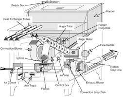 pellet stove parts stoves & venting east coast hearth enviro pellet stove models at Pellet Stove Wiring Diagram