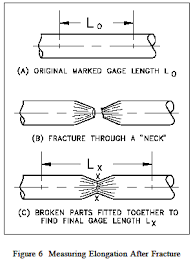 Ductility Review Strength Mechanics Of Materials