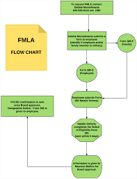 Fmla Flowchart Template Related Keywords Suggestions