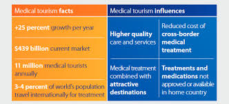 Medical Tourism Cost Comparison Chart 1 4 Million Americans Will Go Abroad For Medical Care This