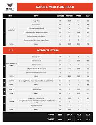 Ripped Body Diet Chart How To Make The Iifym Diet Work For You Legion Athletics