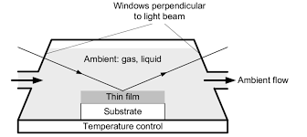 12 Schematics Of A Typical In Situ Ellipsometry Flow Cell