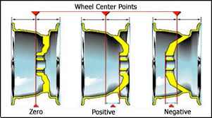 Nissan Lug Pattern Chart A Guide To Nissan Wheel Selection Fitment Offset And Bolt