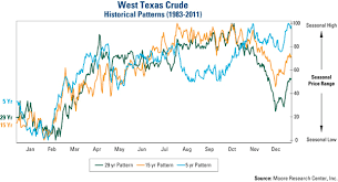 Will Crude Oil Price Continue Heading Higher The Market