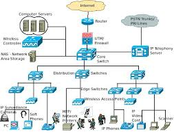 A Basic Enterprise Lan Network Architecture – Block Diagram And ...