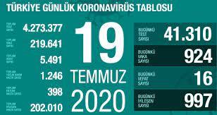 19 Temmuz Pazar koronavirüs tablosu Türkiye! Koronavirüsten dolayı kaç kişi  öldü Koronavirüs vaka, iyileşen, entübe sayısı ve son durum ne? - Haberler