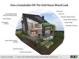 Energy Efficient Roof Design How A Sustainable Off The Grid House Would Look Building