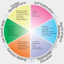 career plan devising your career plan management guru management guru