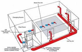 olympic swimming pool diagram. Environmental Control In Practice Olympic Swimming Pool Diagram L