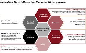 Operating Model Pwcs Strategy