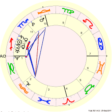 Soulmate Composite Chart Is This The Composite Chart Of Soulmates Lindaland