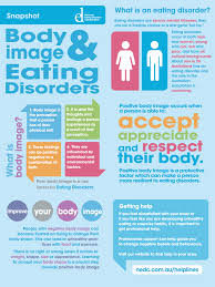 understanding eating issues recovery resources body image and body image snapshot poster