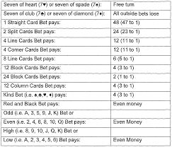 Wo2003010724a2 Method And System For Playing A Casino Game