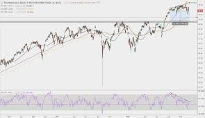 Technology Stocks Slide Wheres The Sector Headed Next
