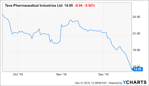 Teva Stock Chart Teva Pharmaceuticals 37 Improvement In Net Income Year