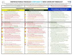 Dispensational Chart Pdf New Covenant Theology Compared To Dispensational Theology