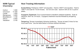 440c Heat Treat Chart Heat Treating Information Alpha Knife Supply Aks