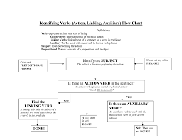Identifying Verbs Action Linking Auxiliary Flow Chart
