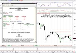 Probability Analysis Chart Greg Morris Jcpr Add On Is Generating A Buy Signal Of 50