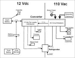 flagstaff wiring diagram small resolution of flagstaff rv wiring diagram wiring diagram database plug wiring diagram flagstaff wiring diagram