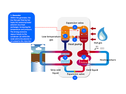 How Does A Heat Pump Heat What Is Gas Absorption Robur Heat Pumps