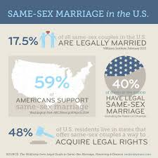 Gay marriage and divorce