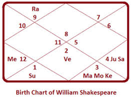 Venus Williams Birth Chart Malavya Yoga In William Shakespeares Birth Chart Truthstar