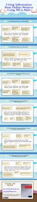 Excellent Classroom Poster On How To Cite Information From Internet