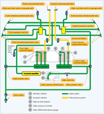 Symbolic Aircraft Cabin Pressure Differential Chart 2019
