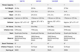 Sup Comparison Chart Sea Eagle Needlenose Sup Best Inflatable Racing Sup