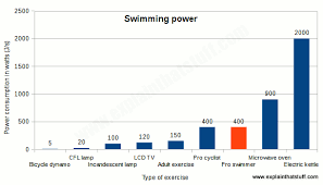 Usa Swimming Time Conversion Chart The Science Of Swimming Explain That Stuff