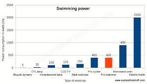 Swimming Progress Chart The Science Of Swimming Explain That Stuff