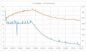 Pixel 2 Price Chart Google Pixel 2 Xl Charging Speed Capped At 10 5w Gsmarena
