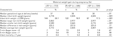 Gestational Weight Gain And Maternal And Neonatal Outcomes