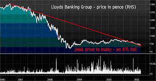 Scottish Widows Share Price Chart Irish Losses And Mis Selling Batter Lloyds Steer Clear