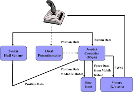 Functional Block Diagram Of The Joystick Download