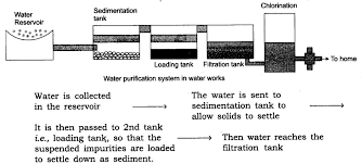 Water filter system diagram Filtering Drawaflowdiagramtoshowthewater 33566639816bee9d81c21ojpg1066x482 Learn Cbse Forum Draw Flow Diagram To Show The Water Purification System In Water