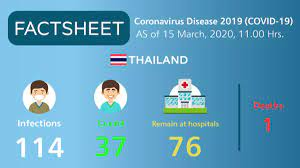 Coronavirus Disease 2019 (COVID-19) situation in Thailand as of 15 March  2020, 11.00 Hrs. - TAT Newsroom