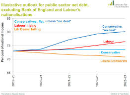 Labour Chart Mainly Macro Some Thoughts On Labours Campaign