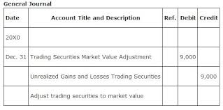 Classification Of Accounts Chart Balance Sheet Classification Valuation