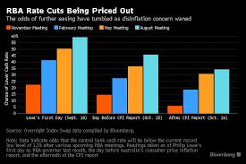 Australian Dollar Falls Versus Pound Us Dollar But Next